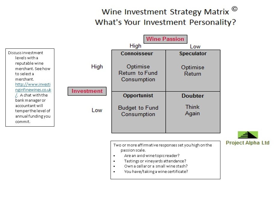 wine investment strategy